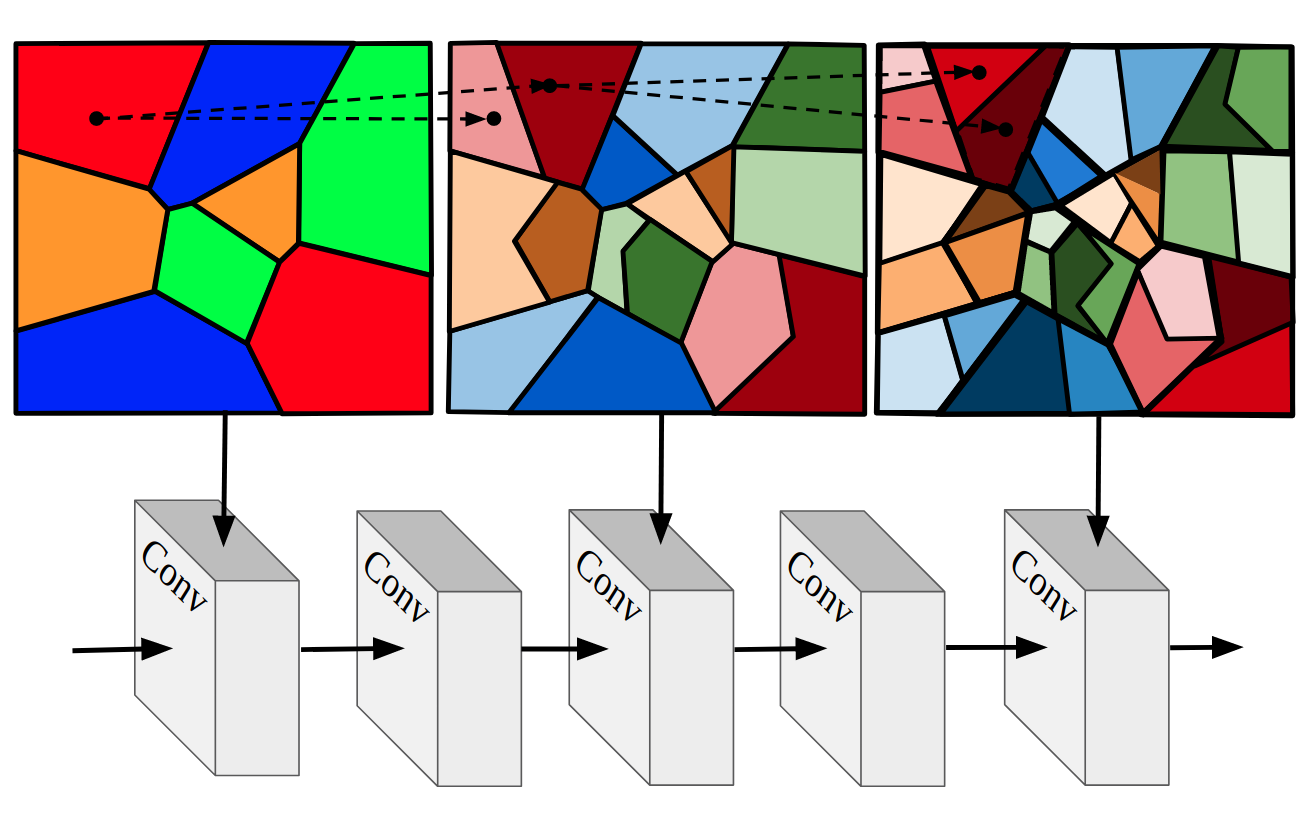 Injecting Inductive Biases into Neural Networks